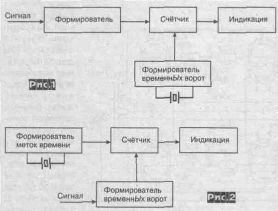 Упрощенная структурная схема «
